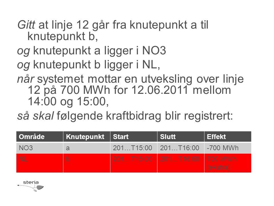 Gitt at linje 12 går fra knutepunkt a til knutepunkt b, og knutepunkt a ligger i NO3 og knutepunkt b ligger i NL, når systemet mottar en utveksling over linje 12 på 700 MWh for 12.06.2011 mellom 14:00 og 15:00, så skal følgende kraftbidrag blir registrert: OmrådeKnutepunktStartSluttEffekt NO3a201…T15:00201…T16:00-700 MWh NLb201…T15:00201…T16:00700 MWh (ekstra)
