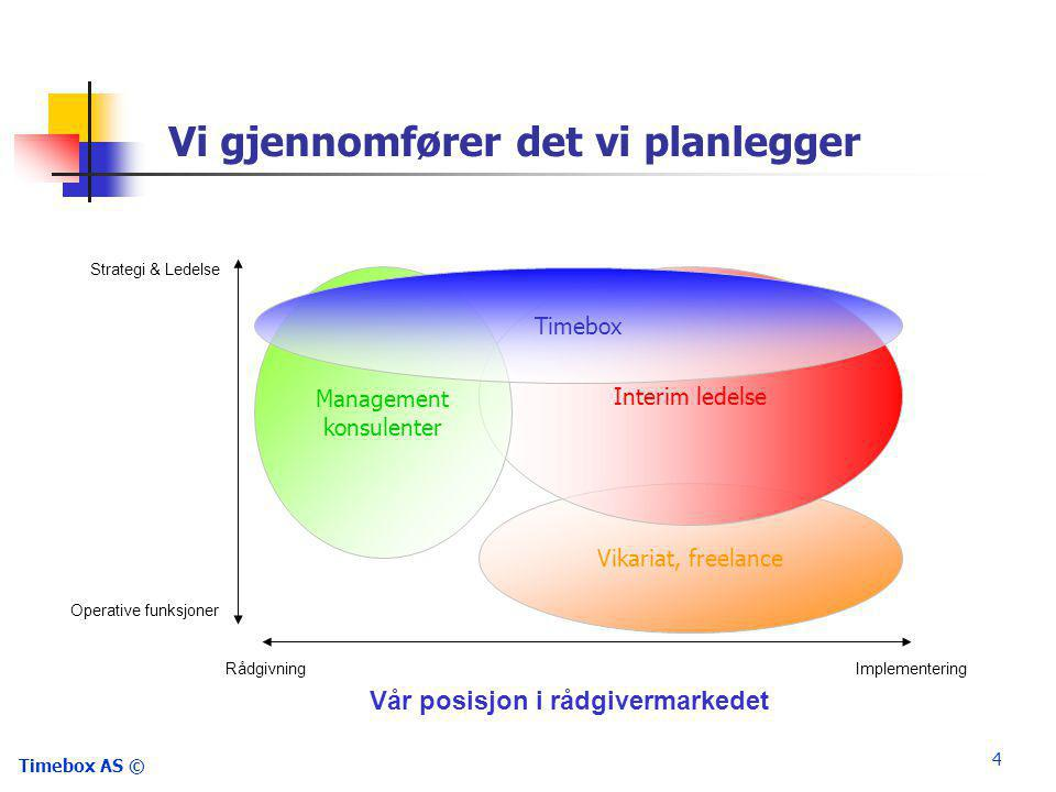 Timebox AS © 5 Timebox hjelper til med Transition Management Når en organisasjon deles opp, f.eks.
