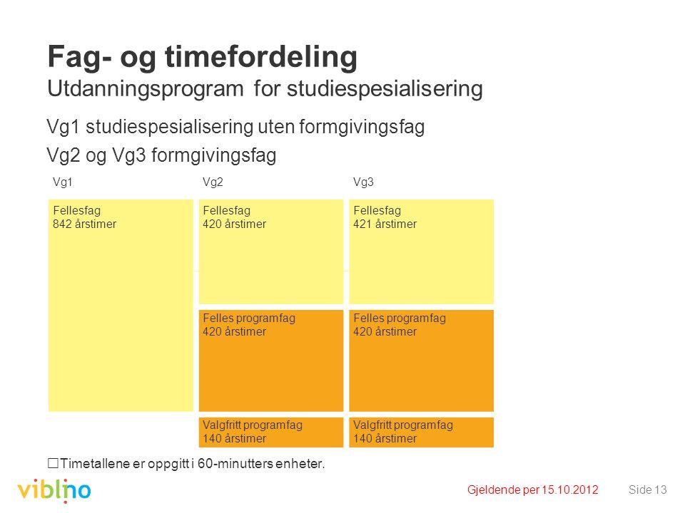 Gjeldende per 15.10.2012Side 13 Fag- og timefordeling Utdanningsprogram for studiespesialisering Vg1 studiespesialisering uten formgivingsfag Vg2 og Vg3 formgivingsfag Timetallene er oppgitt i 60-minutters enheter.