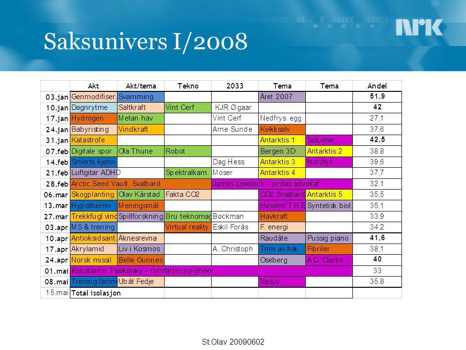 St.Olav 20090602 Saksunivers I/2008