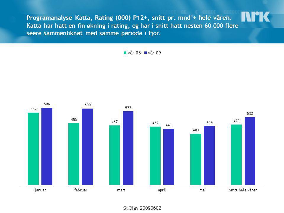 Programanalyse Katta, markedsandeler P12+, snitt pr.