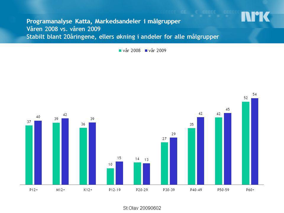 Programanalyse Katta, Markedsandeler i målgrupper Våren 2008 vs. våren 2009 Stabilt blant 20åringene, ellers økning i andeler for alle målgrupper St.O