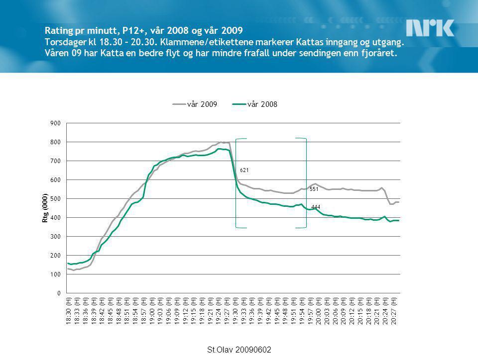 Rating pr minutt, P12+, vår 2008 og vår 2009 Torsdager kl 18.30 – 20.30. Klammene/etikettene markerer Kattas inngang og utgang. Våren 09 har Katta en