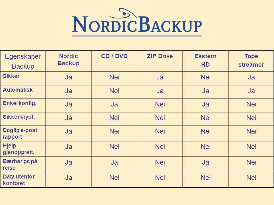 Egenskaper Backup Nordic Backup CD / DVDZIP DriveEkstern HD Tape streamer Sikker JaNeiJaNeiJa Automatisk JaNeiJa Enkel konfig.