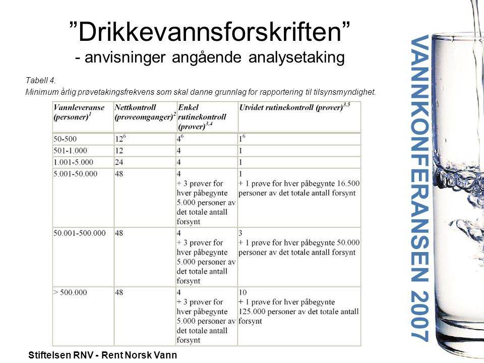 """Stiftelsen RNV - Rent Norsk Vann """"Drikkevannsforskriften"""" - anvisninger angående analysetaking Tabell 4. Minimum årlig prøvetakingsfrekvens som skal d"""