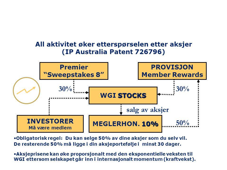 STOCKS WGI STOCKS 10% MEGLERHON. 10% salg av aksjer 50% 30% All aktivitet øker etterspørselen etter aksjer (IP Australia Patent 726796) •Obligatorisk