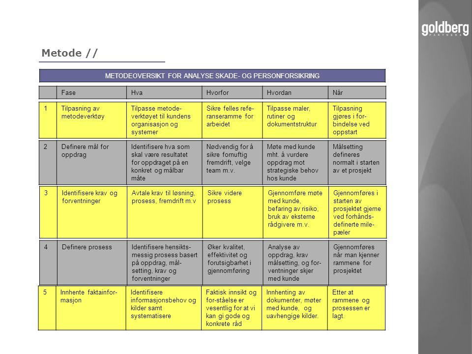 Metode // FaseHvaHvorforHvordanNår 1Tilpasning av metodeverktøy Tilpasse metode- verktøyet til kundens organisasjon og systemer Sikre felles refe- ran