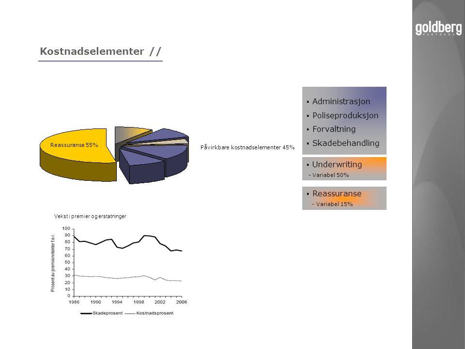 Kostnadselementer //  Administrasjon  Poliseproduksjon  Forvaltning  Skadebehandling Påvirkbare kostnadselementer 45% Reassuranse 55%  Reassurans