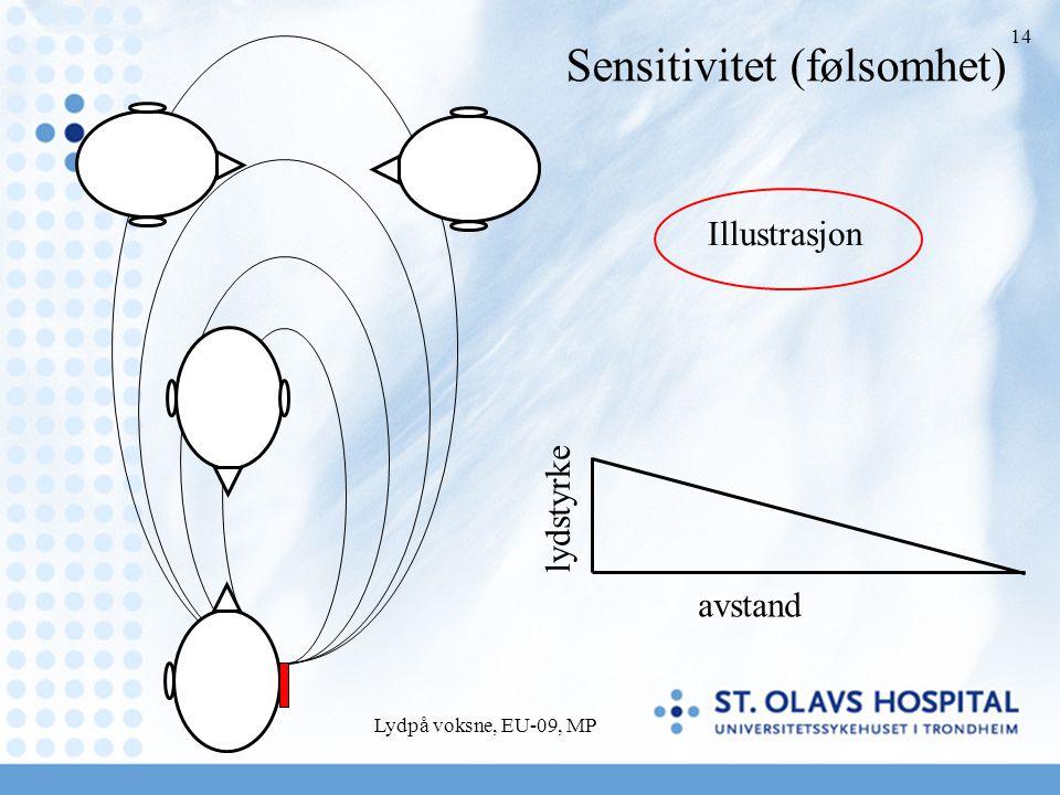 Lydpå voksne, EU-09, MP 14 avstand lydstyrke Sensitivitet (følsomhet) Illustrasjon