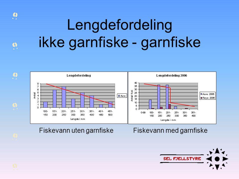 Lengdefordeling ikke garnfiske - garnfiske Fiskevann med garnfiskeFiskevann uten garnfiske