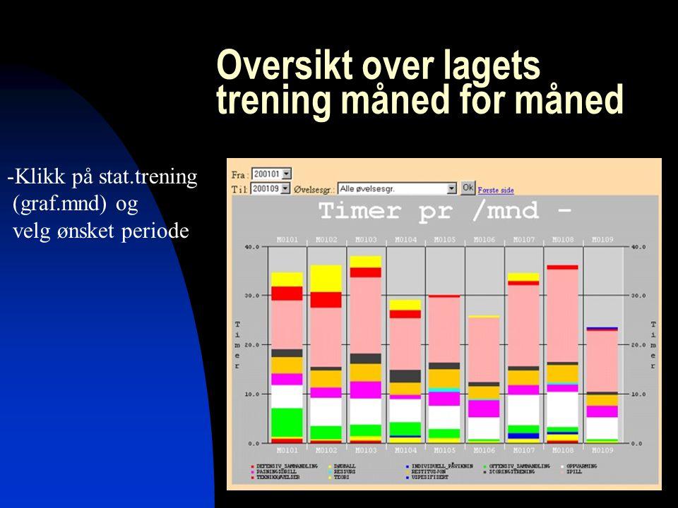 Sportsys AS13 Oversikt over lagets trening måned for måned -Klikk på stat.trening (graf.mnd) og velg ønsket periode