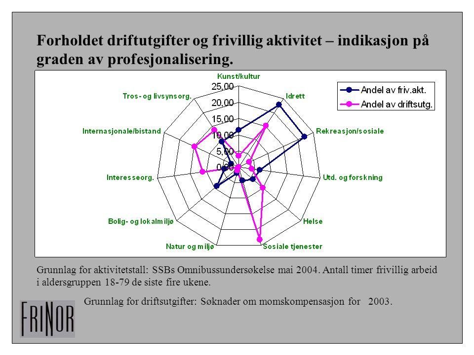 Forholdet driftutgifter og frivillig aktivitet – indikasjon på graden av profesjonalisering. Grunnlag for aktivitetstall: SSBs Omnibussundersøkelse ma