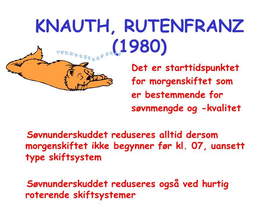 KNAUTH, RUTENFRANZ (1980) Det er starttidspunktet for morgenskiftet som er bestemmende for søvnmengde og -kvalitet Søvnunderskuddet reduseres alltid dersom morgenskiftet ikke begynner før kl.