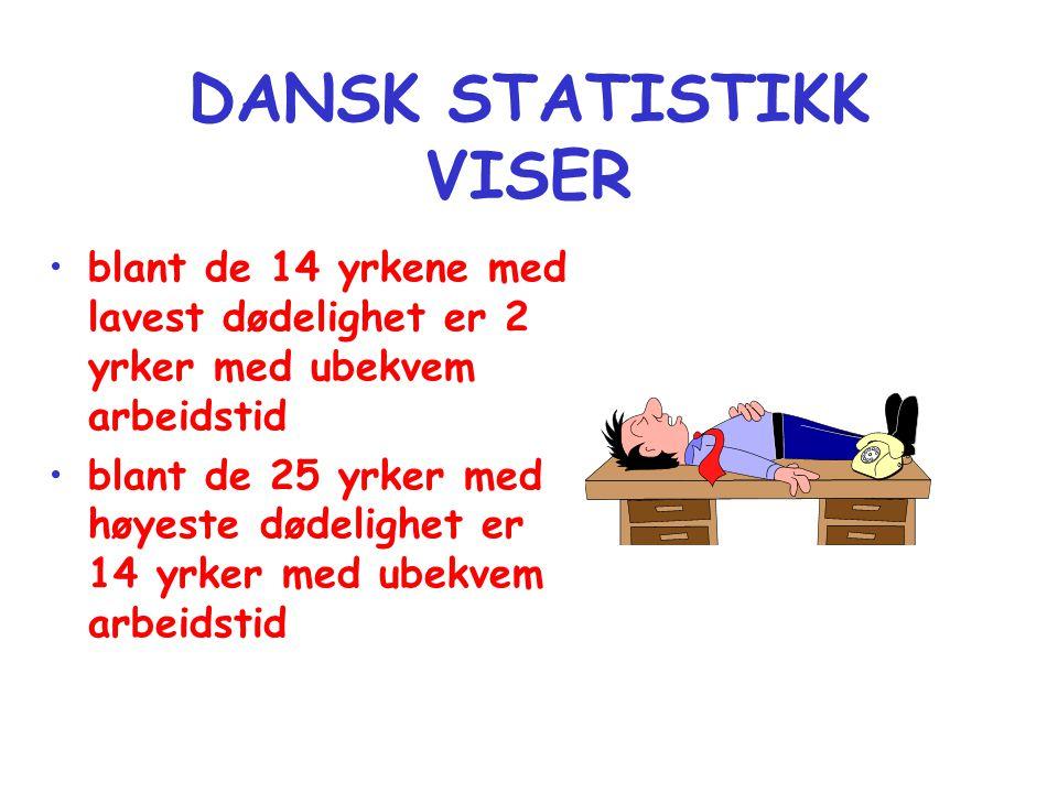 DANSK STATISTIKK VISER •blant de 14 yrkene med lavest dødelighet er 2 yrker med ubekvem arbeidstid •blant de 25 yrker med høyeste dødelighet er 14 yrker med ubekvem arbeidstid