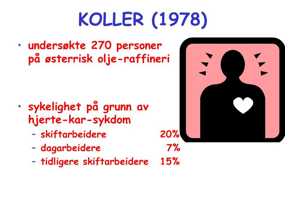 KOLLER (1978) •undersøkte 270 personer på østerrisk olje-raffineri •sykelighet på grunn av hjerte-kar-sykdom –skiftarbeidere 20% –dagarbeidere 7% –tidligere skiftarbeidere15%