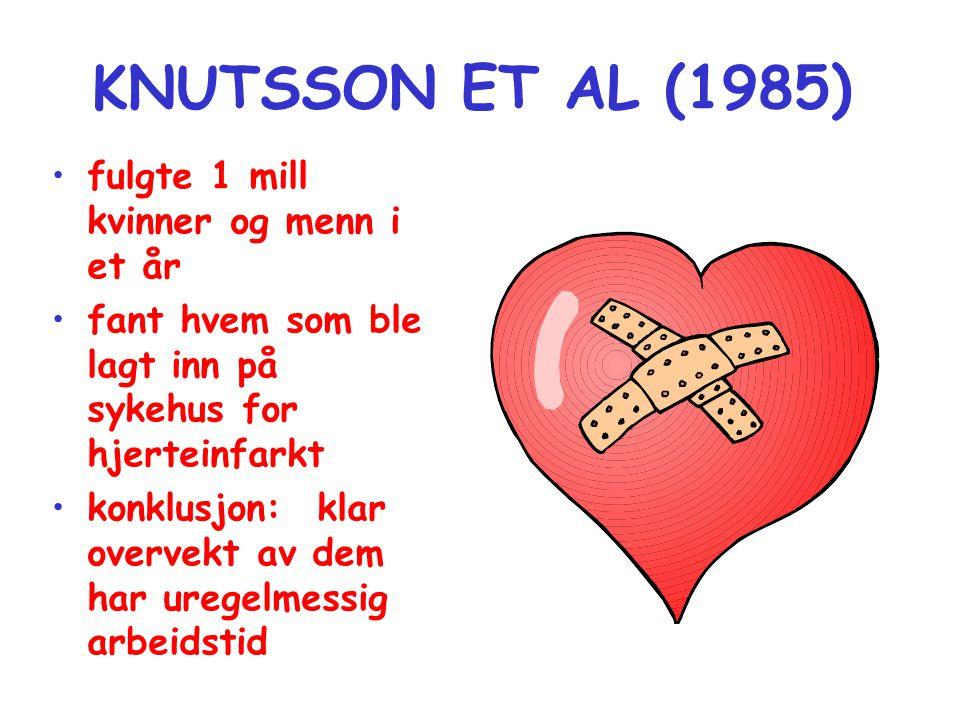 KNUTSSON ET AL (1985) •fulgte 1 mill kvinner og menn i et år •fant hvem som ble lagt inn på sykehus for hjerteinfarkt •konklusjon: klar overvekt av dem har uregelmessig arbeidstid