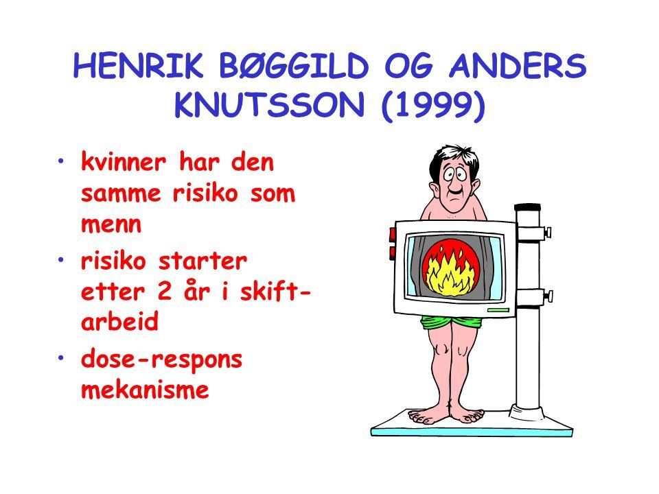HENRIK BØGGILD OG ANDERS KNUTSSON (1999) •kvinner har den samme risiko som menn •risiko starter etter 2 år i skift- arbeid •dose-respons mekanisme