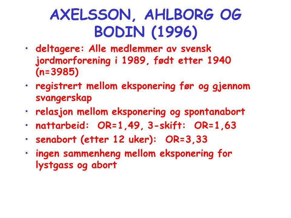 AXELSSON, AHLBORG OG BODIN (1996) •deltagere: Alle medlemmer av svensk jordmorforening i 1989, født etter 1940 (n=3985) •registrert mellom eksponering