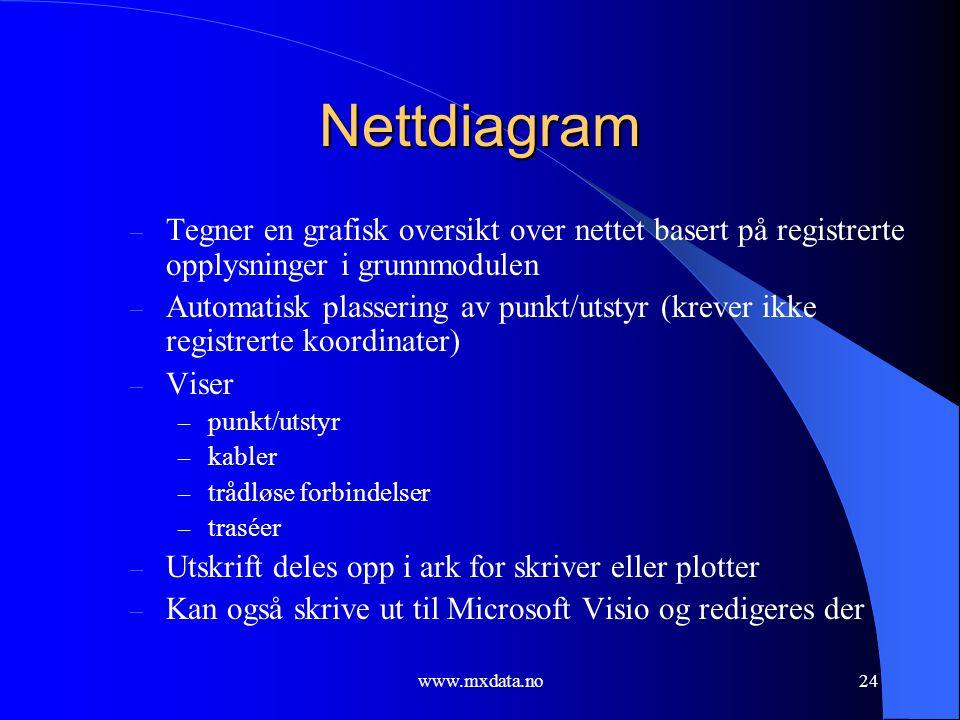 www.mxdata.no24 Nettdiagram – Tegner en grafisk oversikt over nettet basert på registrerte opplysninger i grunnmodulen – Automatisk plassering av punk