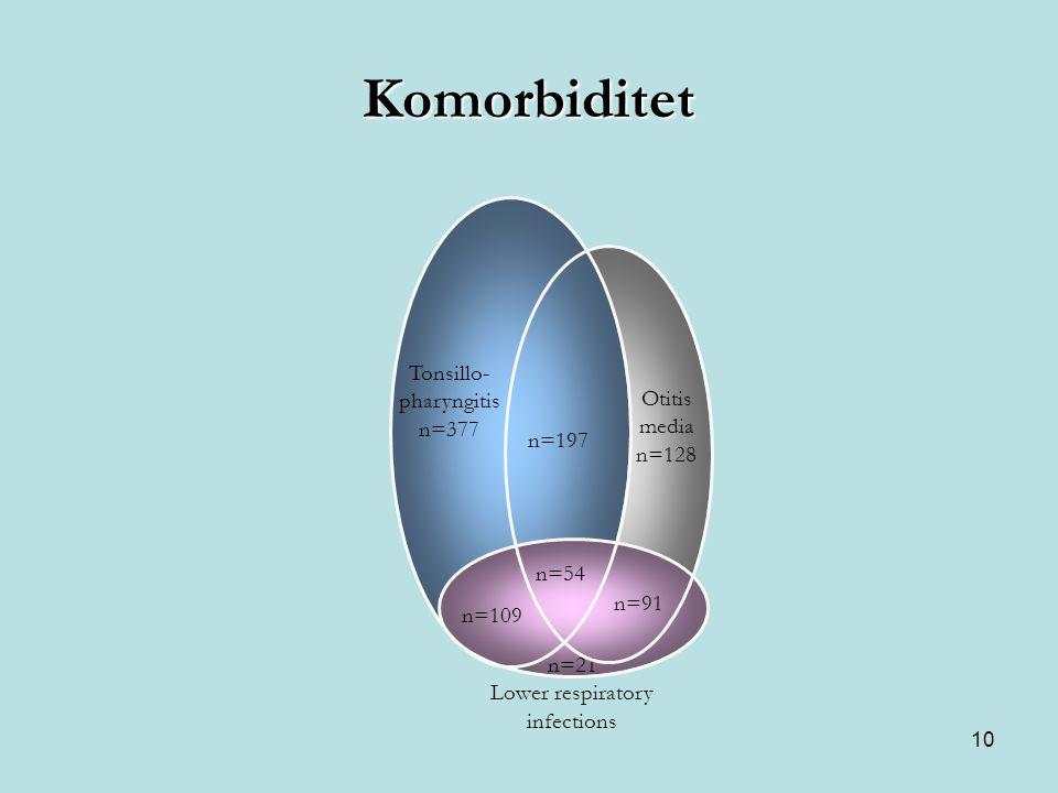 10 Komorbiditet Otitis media n=128 n=197 n=54 Tonsillo- pharyngitis n=377 n=91 n=109 n=21 Lower respiratory infections