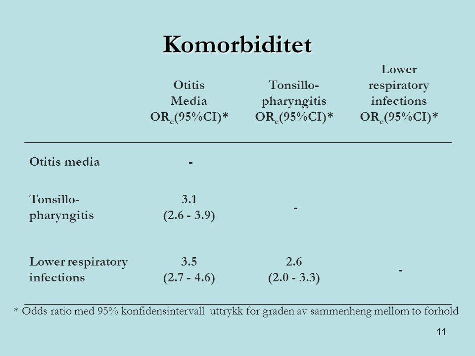 11 Komorbiditet - 2.6 (2.0 - 3.3) 3.5 (2.7 - 4.6) Lower respiratory infections - 3.1 (2.6 - 3.9) Tonsillo- pharyngitis -Otitis media Lower respiratory