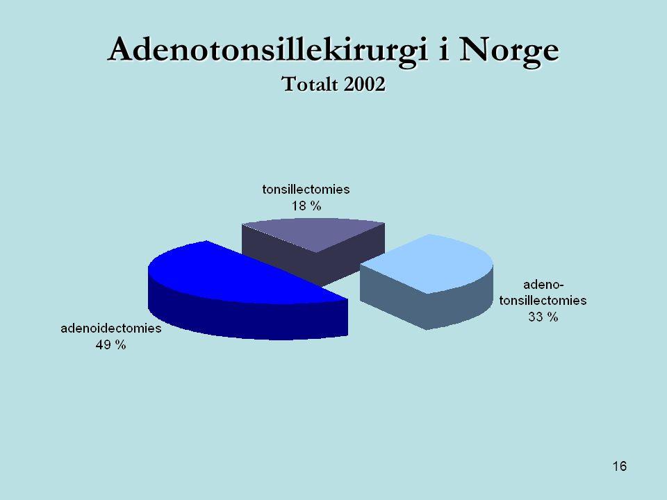 16 Adenotonsillekirurgi i Norge Totalt 2002