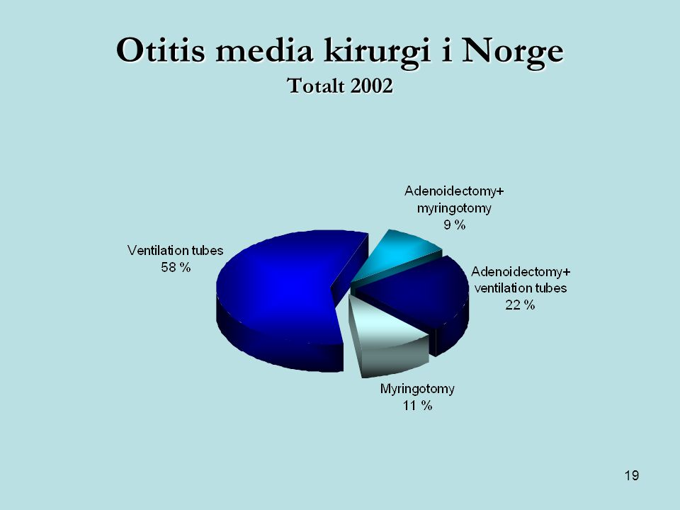 19 Otitis media kirurgi i Norge Totalt 2002