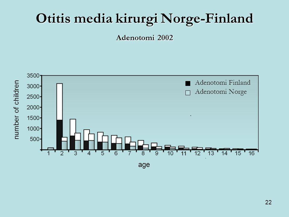 22 Otitis media kirurgi Norge-Finland Adenotomi 2002 age number of children Adenotomi Finland Adenotomi Norge
