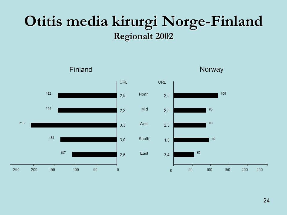 24 Norway 0 50100150 2,5 2,3 1,8 3,4 200250 53 92 80 83 106 North Mid West South East 250 2,5 200150100500 3,0 138 3,3 215 2,2 144 2,6 107 152 Finland ORL Otitis media kirurgi Norge-Finland Regionalt 2002