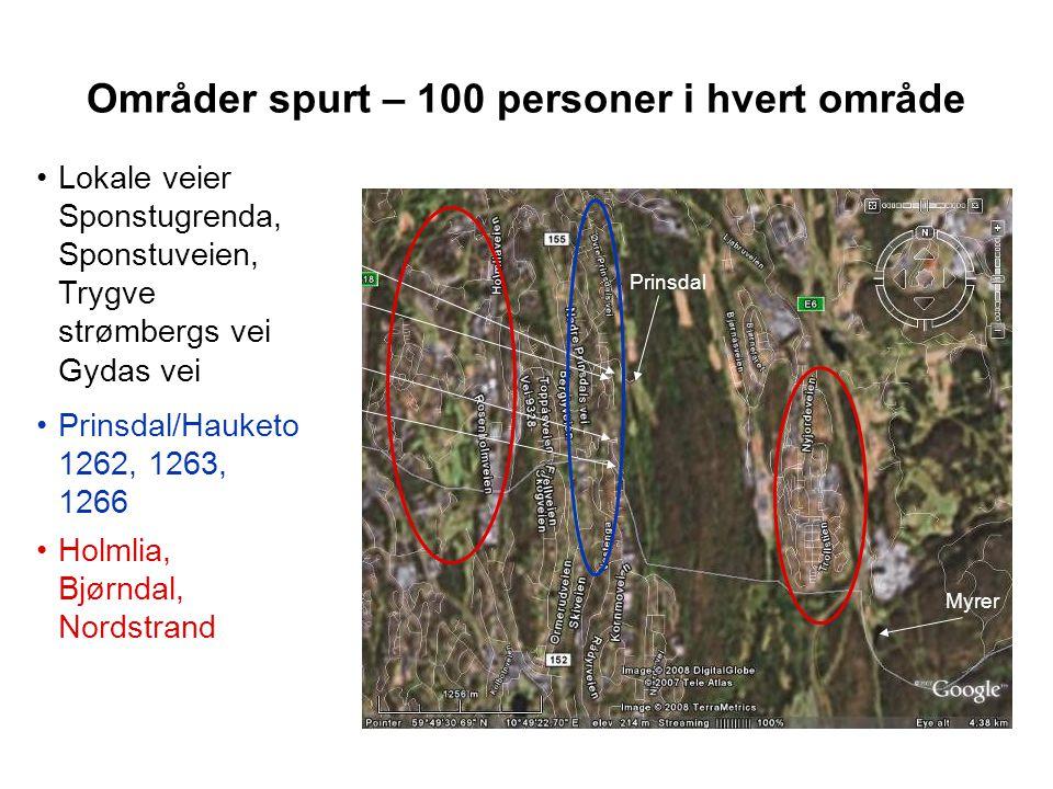 Områder spurt – 100 personer i hvert område Myrer Prinsdal •Prinsdal/Hauketo 1262, 1263, 1266 •Lokale veier Sponstugrenda, Sponstuveien, Trygve strømb