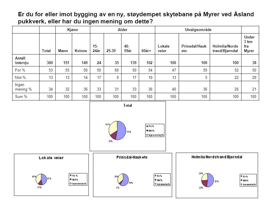 Er du for eller imot bygging av en ny, støydempet skytebane på Myrer ved Åsland pukkverk, eller har du ingen mening om dette? KjønnAlderUtvalgsområde