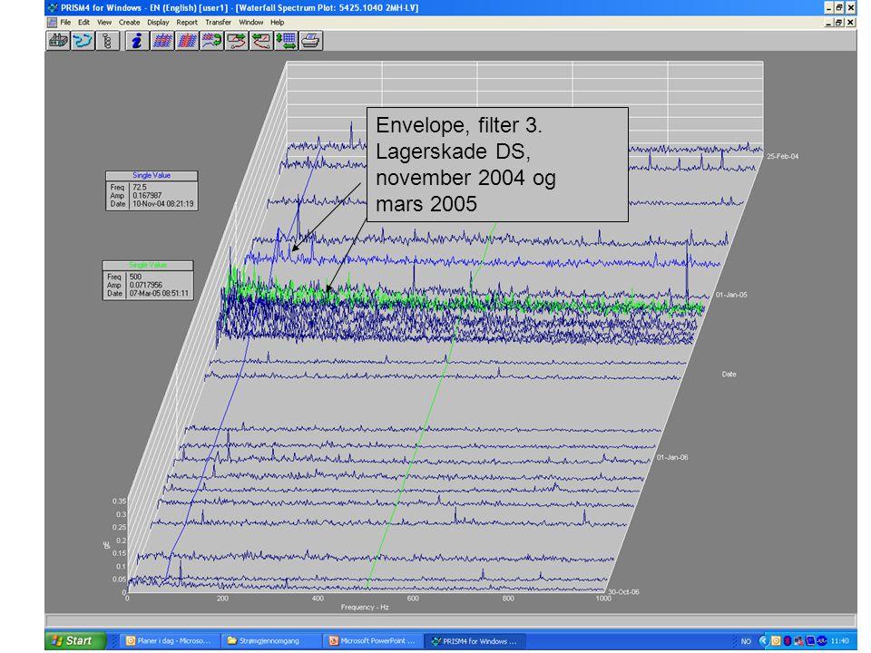 Envelope, filter 3. Lagerskade DS, november 2004 og mars 2005