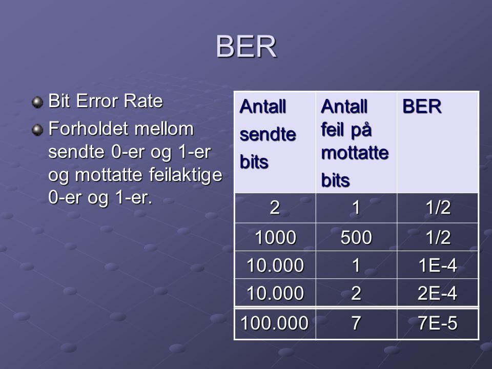 BER Bit Error Rate Forholdet mellom sendte 0-er og 1-er og mottatte feilaktige 0-er og 1-er. Antallsendtebits Antall feil på mottatte bitsBER 211/2 10