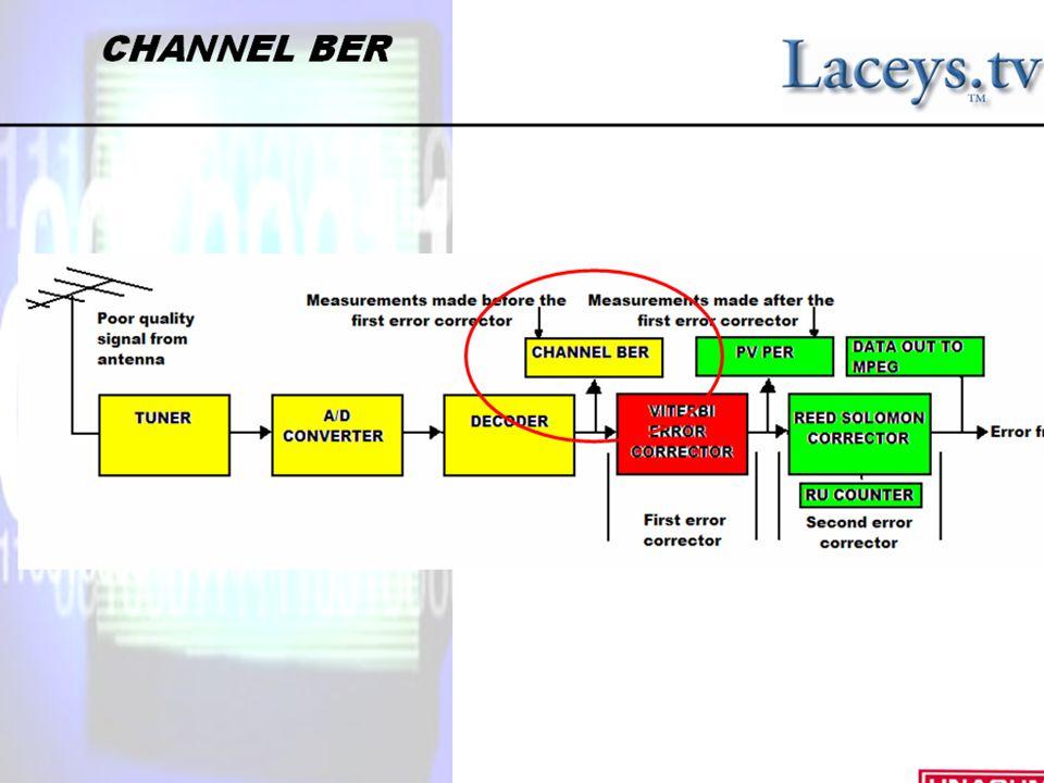 CBER Channel BER