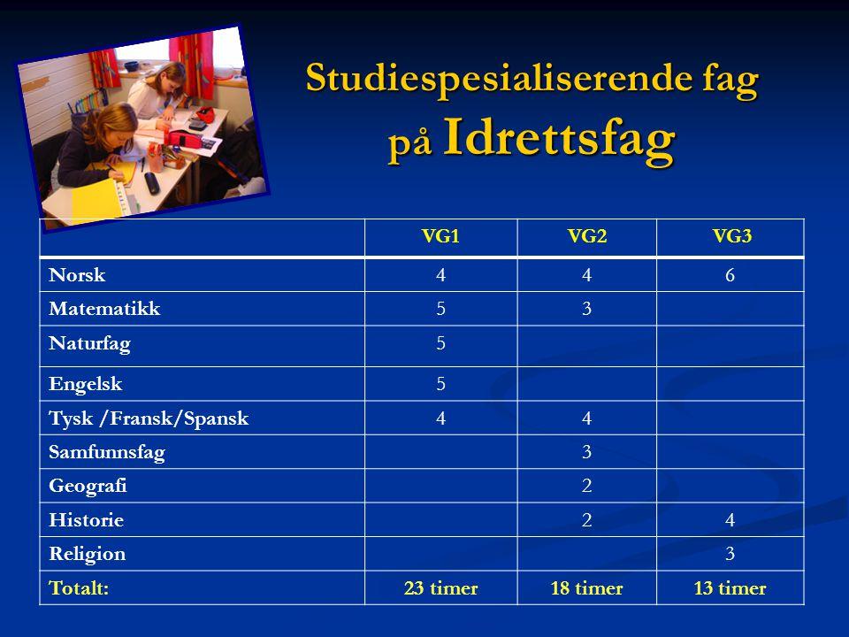 Studiespesialiserende fag på Idrettsfag VG1VG2 VG3 Norsk446 Matematikk53 Naturfag5 Engelsk5 Tysk /Fransk/Spansk44 Samfunnsfag3 Geografi2 Historie24 Re