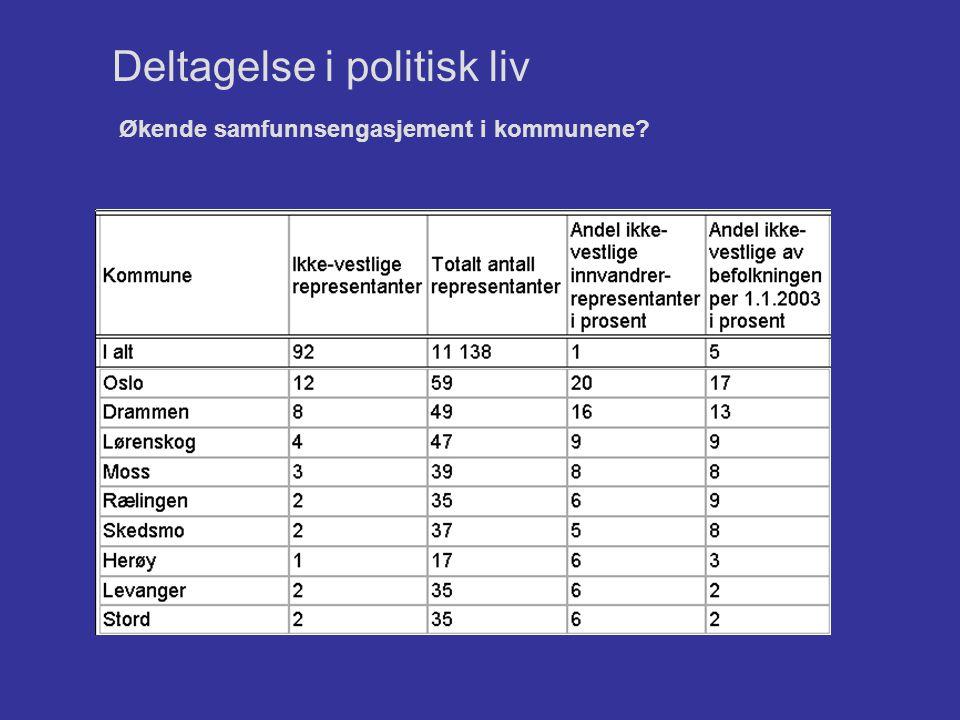 Økende samfunnsengasjement i kommunene? Deltagelse i politisk liv