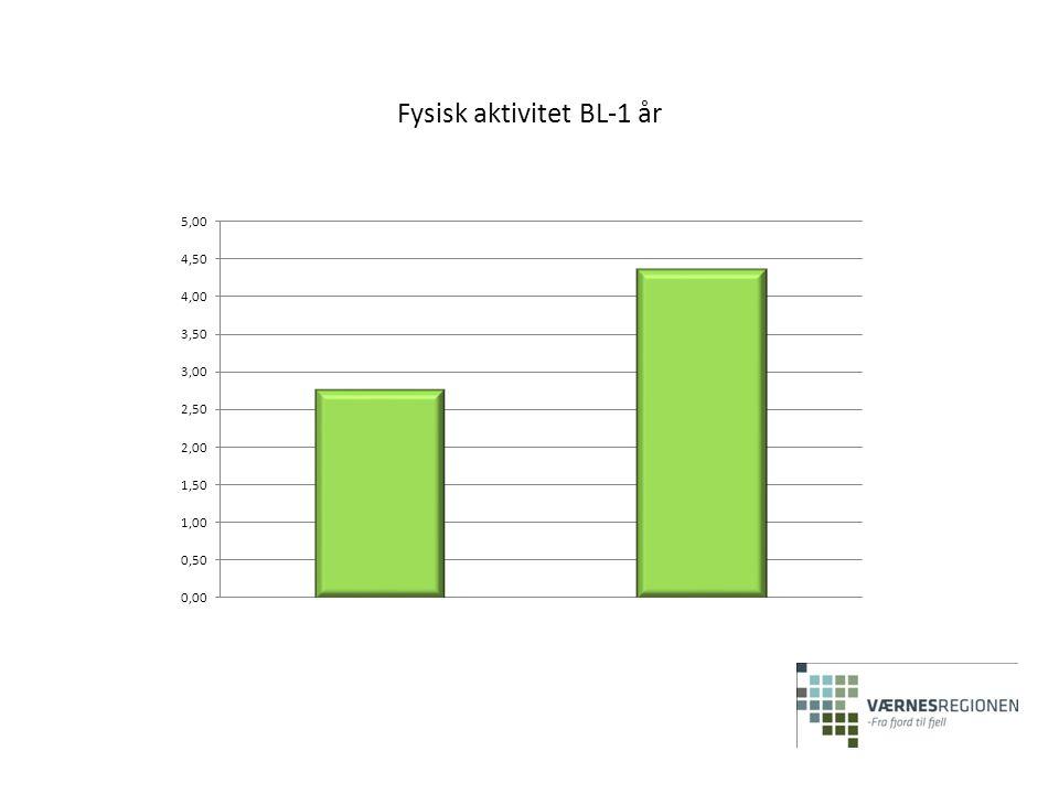 Fysisk aktivitet BL-1 år