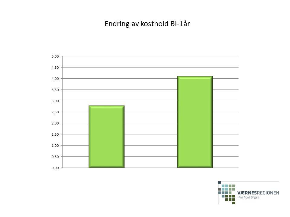 Endring av kosthold Bl-1år