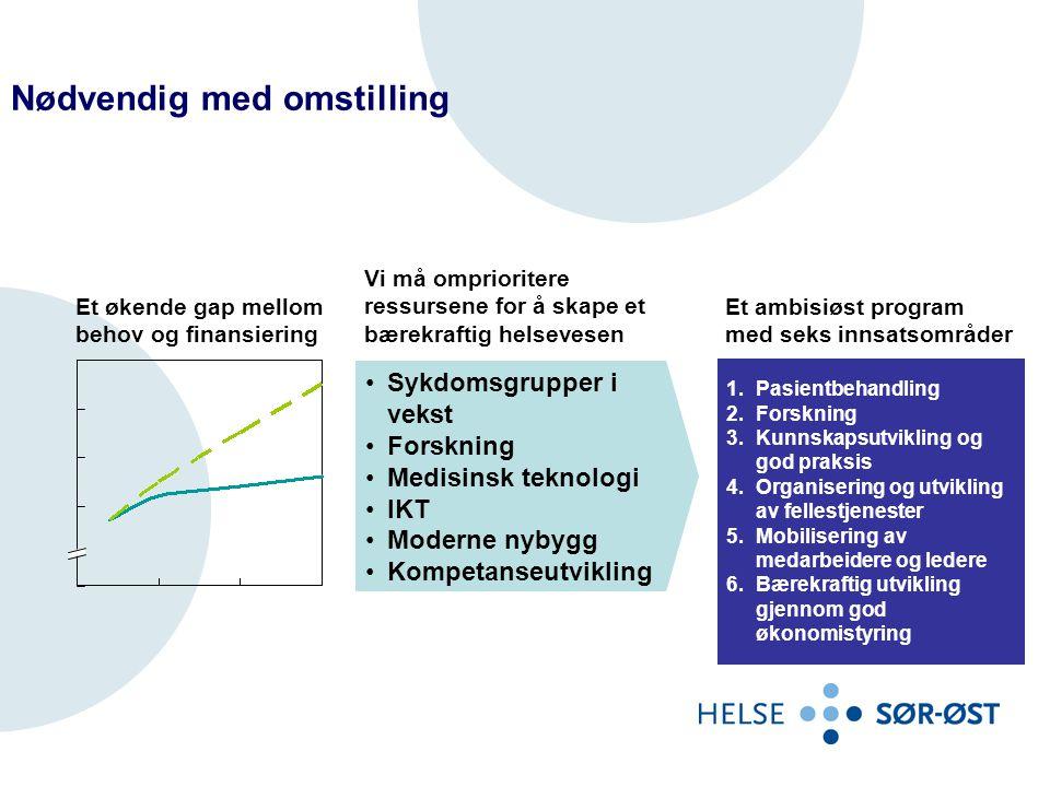 Eiendomsstrategi Helse Sør-Øst Fra strategidokumentet •Det forutsettes at alle eksisterende bygg av tilfredsstillende standard utnyttes maksimalt før nybygg planlegges.