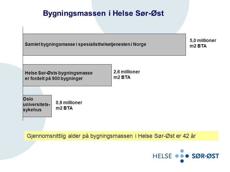 Bygningsmassen i Helse Sør-Øst Gjennomsnittlig alder på bygningsmassen i Helse Sør-Øst er 42 år Samlet bygningsmasse i spesialisthelsetjenesten i Norg