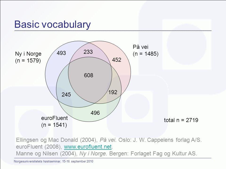 Norgesuniversitetets høstseminar, 15-16 september 2010 608 total n = 2719 493 496 245 192 452 233 På vei (n = 1485) Ny i Norge (n = 1579) euroFluent (n = 1541) Basic vocabulary Ellingsen og Mac Donald (2004), På vei.