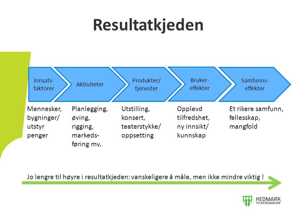 Resultatkjeden Innsats- faktorer Aktiviteter Produkter/ tjenester Bruker- effekter Samfunns- effekter Mennesker, bygninger/ utstyr penger Planlegging,