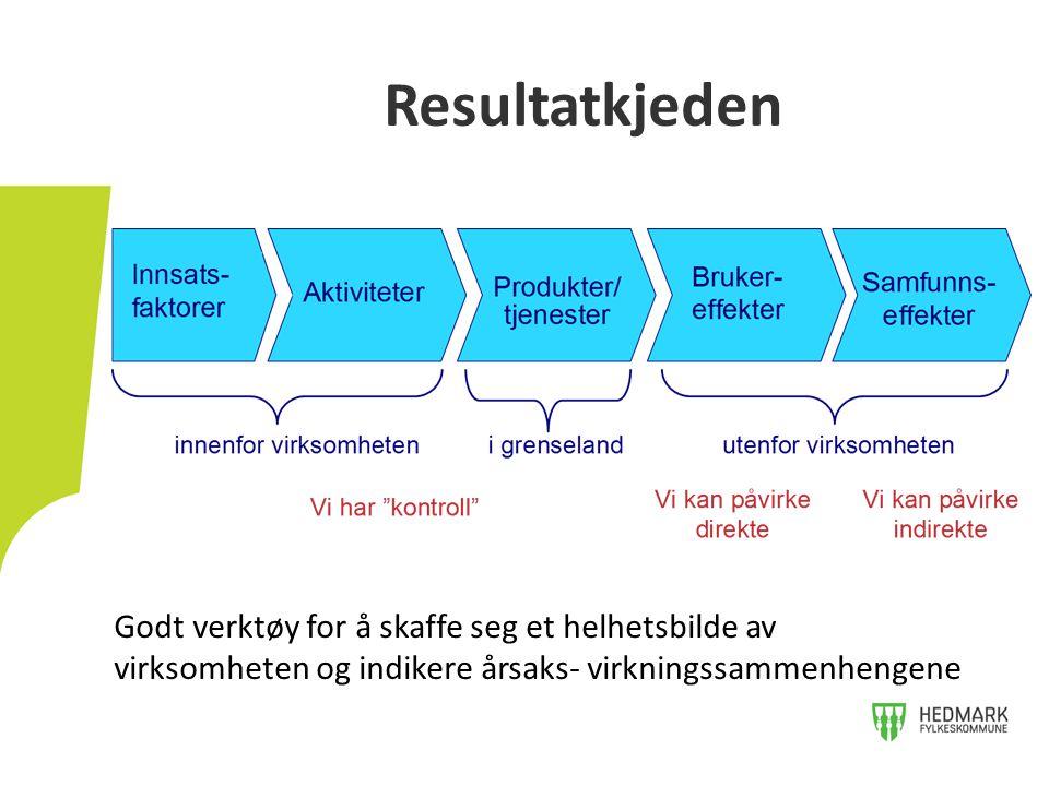 Resultatkjeden Godt verktøy for å skaffe seg et helhetsbilde av virksomheten og indikere årsaks- virkningssammenhengene