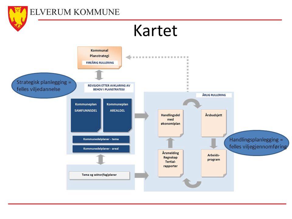 Kartet Strategisk planlegging = felles viljedannelse Handlingsplanlegging = felles viljegjennomføring