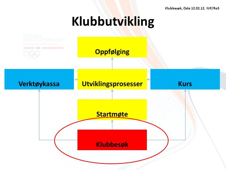 Klubbutvikling UtviklingsprosesserVerktøykassaKurs Klubbesøk Startmøte Oppfølging Klubbesøk, Oslo 12.02.12. NIF/RoS