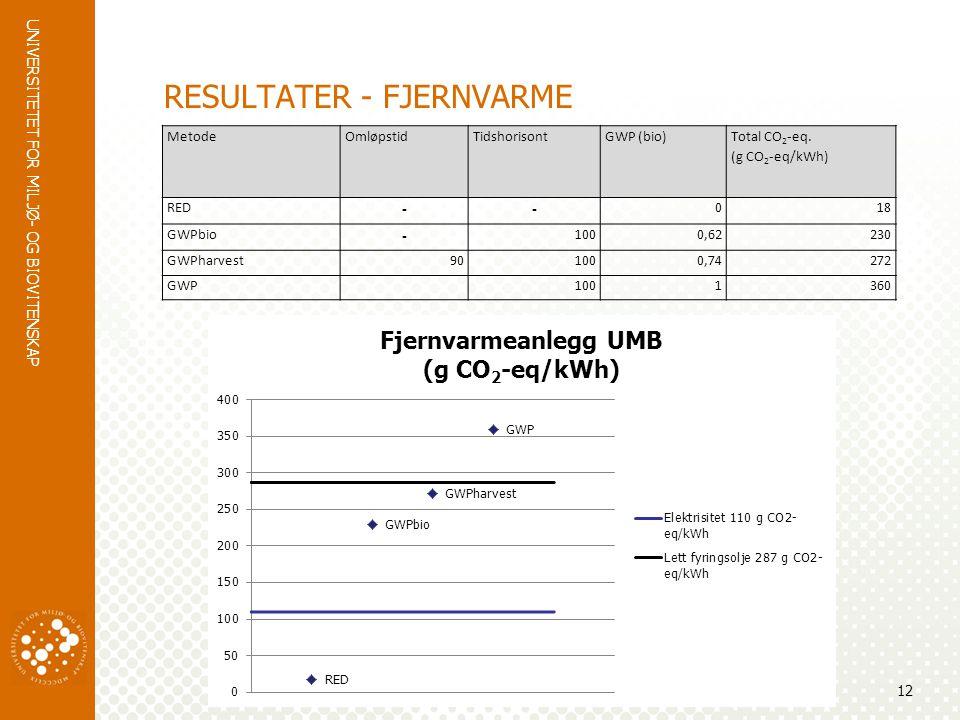 UNIVERSITETET FOR MILJØ- OG BIOVITENSKAP www.umb.no 12 RESULTATER - FJERNVARME MetodeOmløpstidTidshorisontGWP (bio) Total CO 2 -eq. (g CO 2 -eq/kWh) R