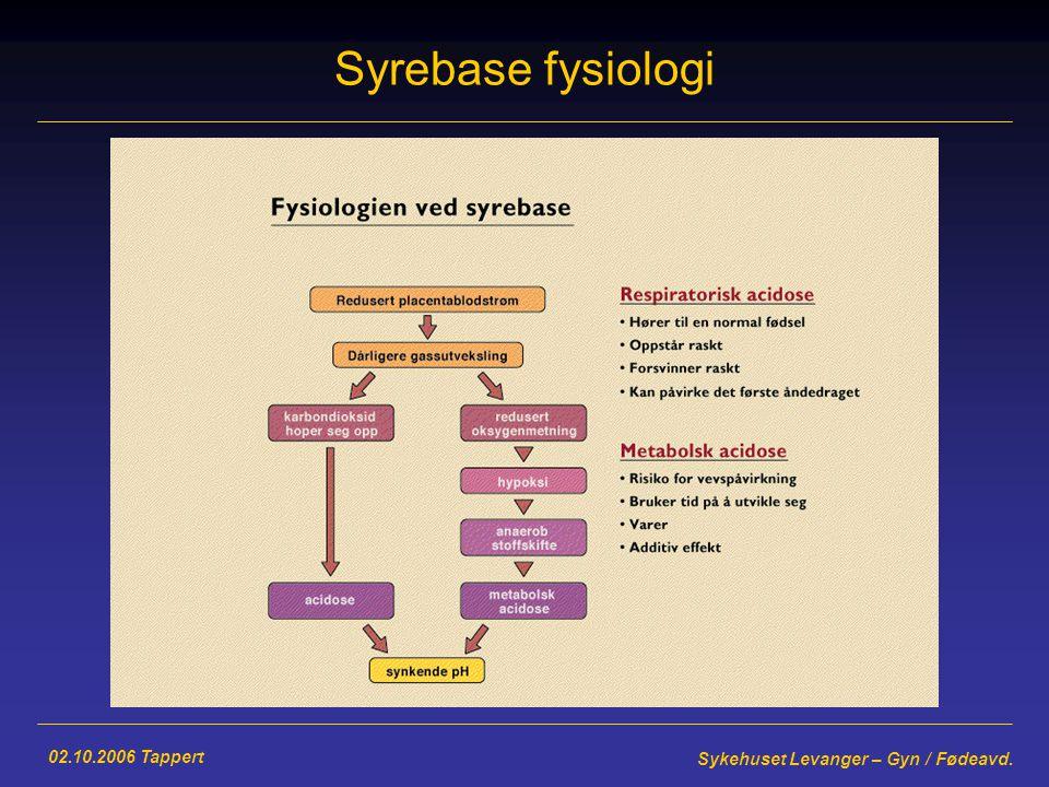 02.10.2006 Tappert Sykehuset Levanger – Gyn / Fødeavd. Syrebase fysiologi