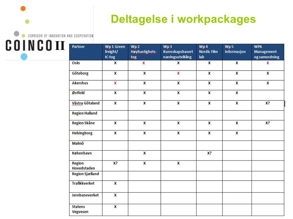 Deltagelse i workpackages II