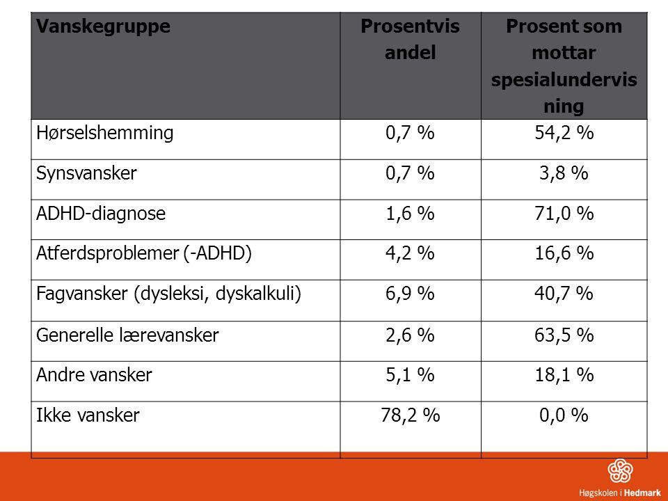 Vanskegrupper og skolefaglige prestasjoner i norsk, matematikk og engelsk
