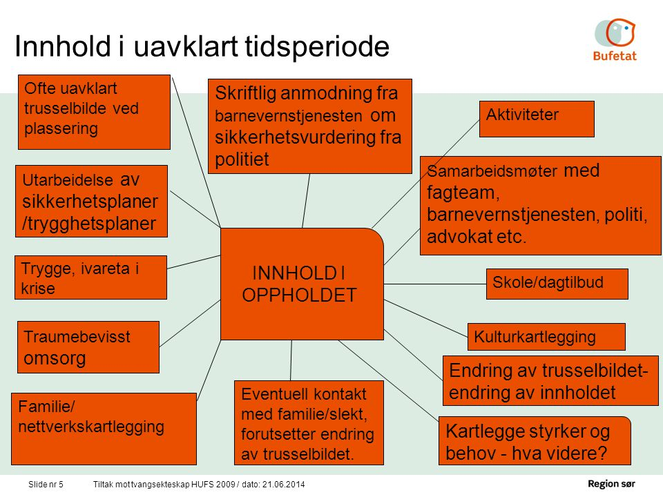 Slide nr 5Tiltak mot tvangsekteskap HUFS 2009 / dato: 21.06.2014 INNHOLD I OPPHOLDET Samarbeidsmøter med fagteam, barnevernstjenesten, politi, advokat etc.
